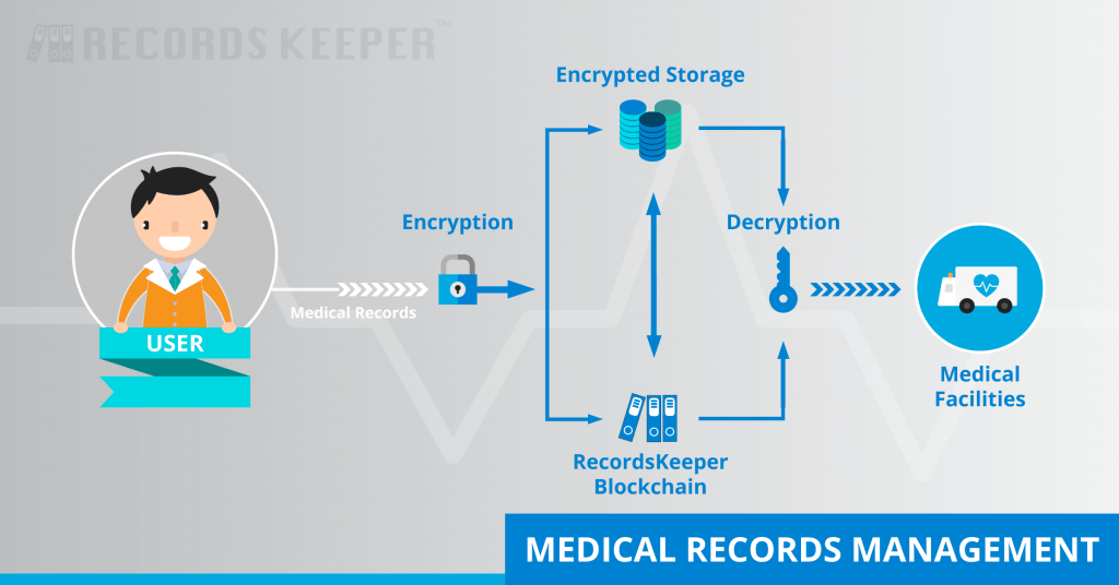 how to translate medical records