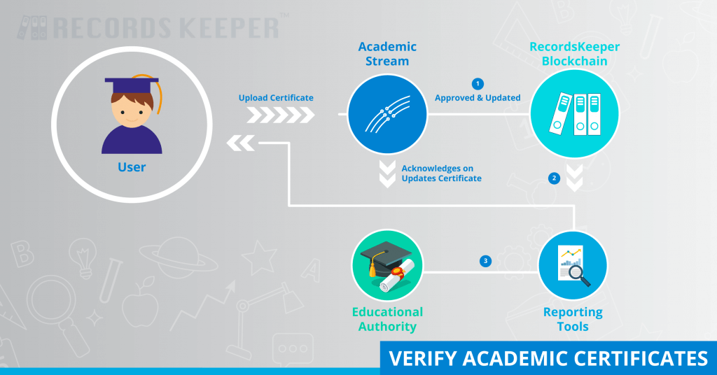 Verify Academic Certifications - RecordsKeeper